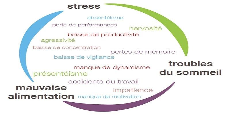Gestion du stress et émotions négatives